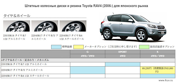 toyota rav4 3 покаление диски